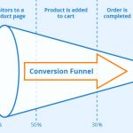 How To Start Conversion Rate Optimization and Develop a CRO Strategy