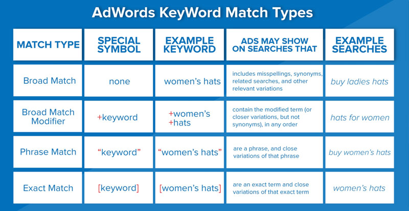How to Use Keyword Match Types in Google Ads