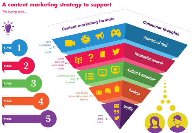 content marketing strategy engaging formats