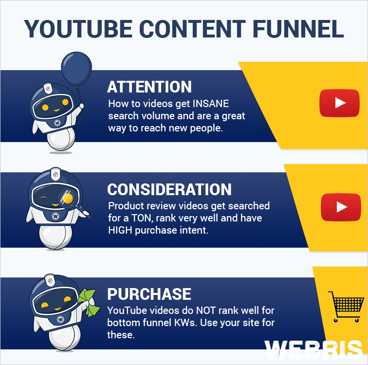 youtube video seo content